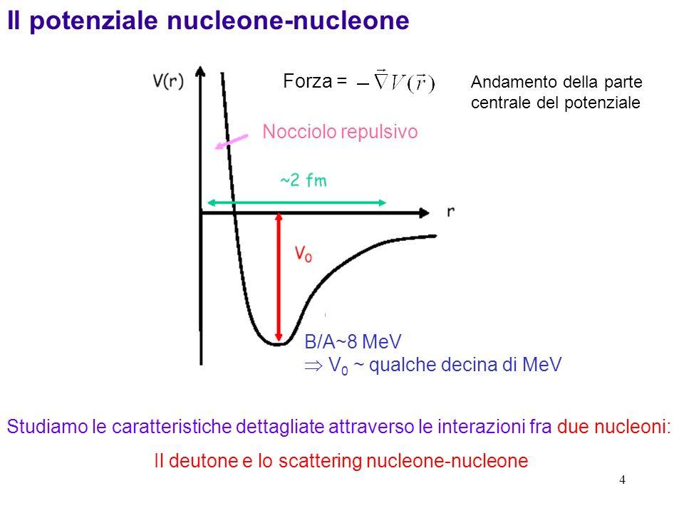 Il deutone e lo scattering nucleone-nucleone