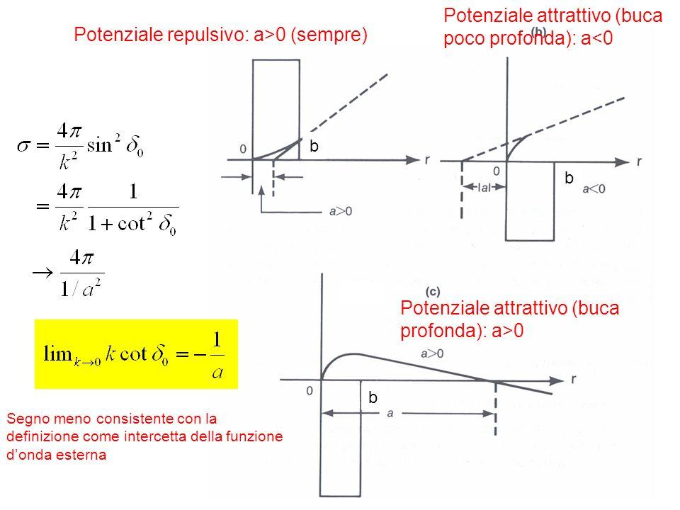 Potenziale attrattivo (buca poco profonda): a<0