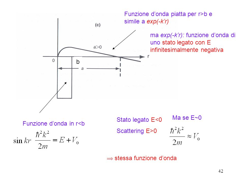 Funzione d'onda piatta per r>b e simile a exp(-k'r)
