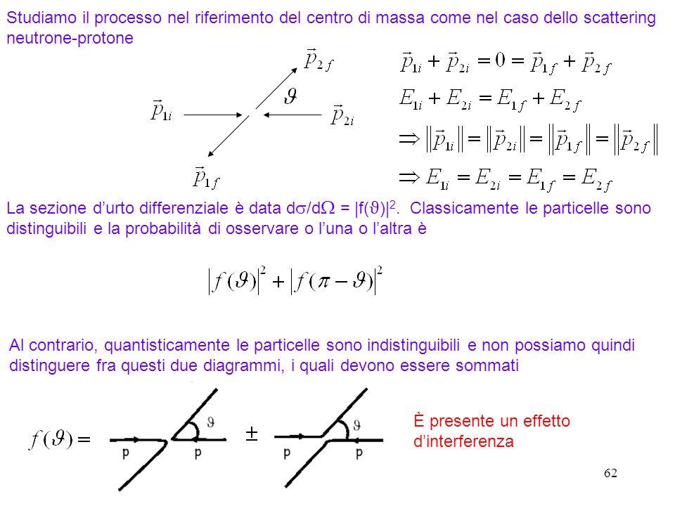 Studiamo il processo nel riferimento del centro di massa come nel caso dello scattering neutrone-protone