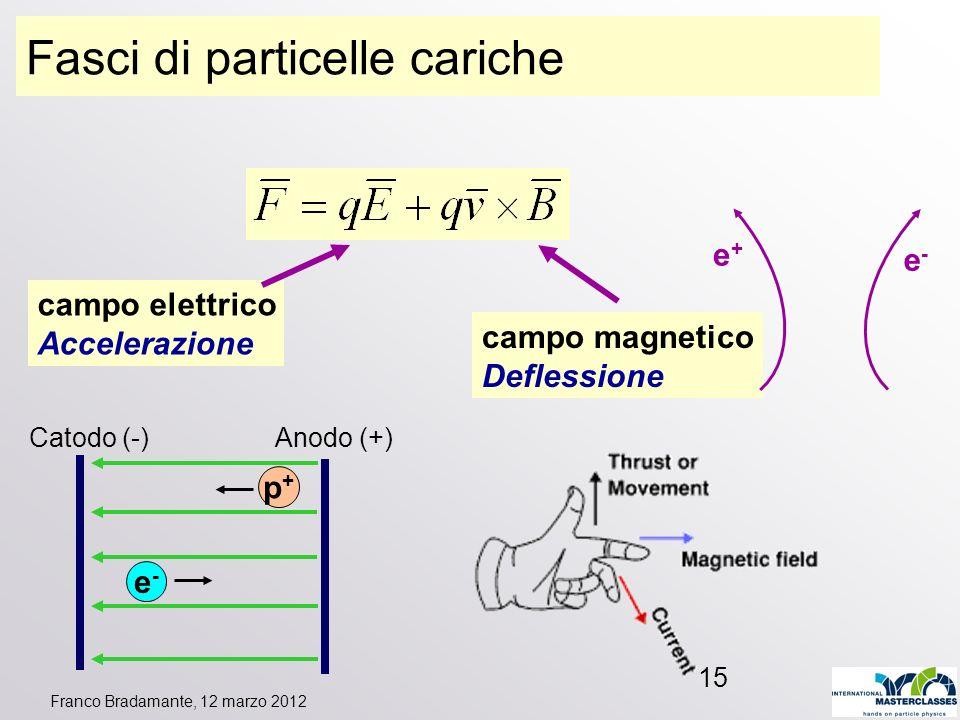 Fasci di particelle cariche