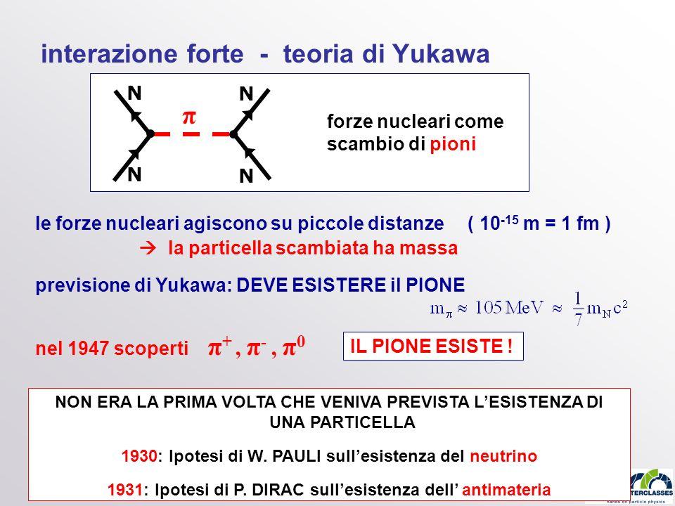 interazione forte - teoria di Yukawa