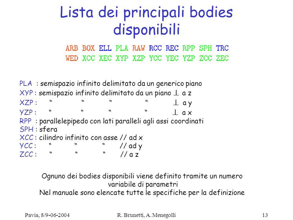 Lista dei principali bodies disponibili