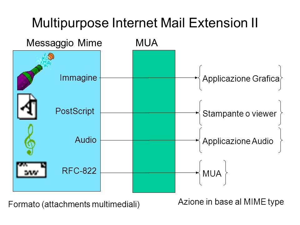 Multipurpose Internet Mail Extension II