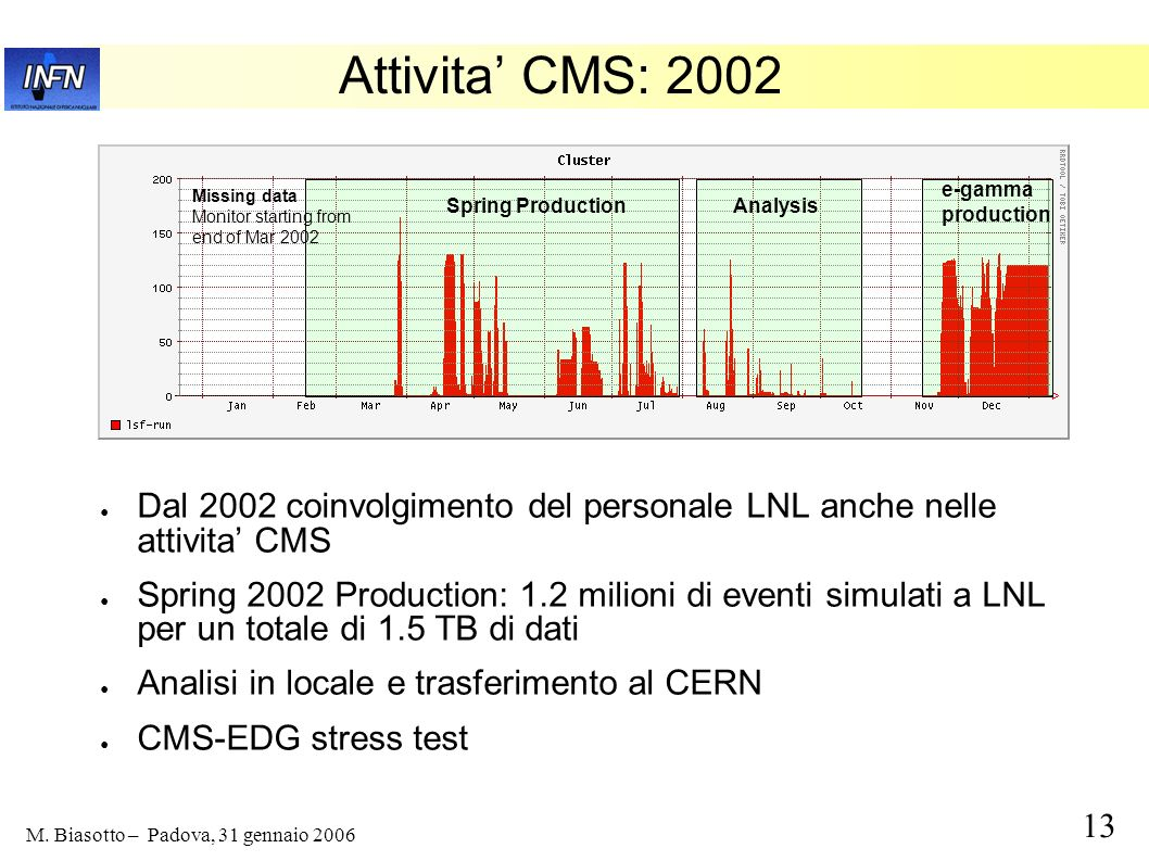 Attivita' CMS: 2002 e-gamma. production. Missing data. Monitor starting from. end of Mar Spring Production.