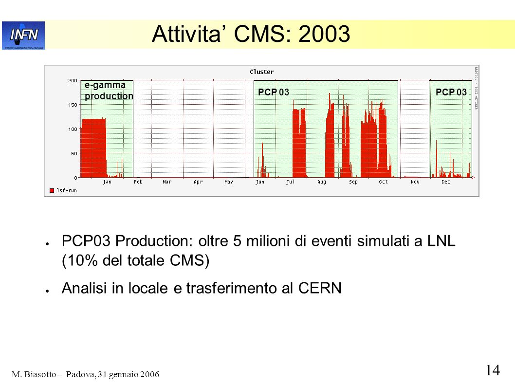 Attivita' CMS: 2003 e-gamma. production. PCP 03. PCP 03. PCP03 Production: oltre 5 milioni di eventi simulati a LNL (10% del totale CMS)
