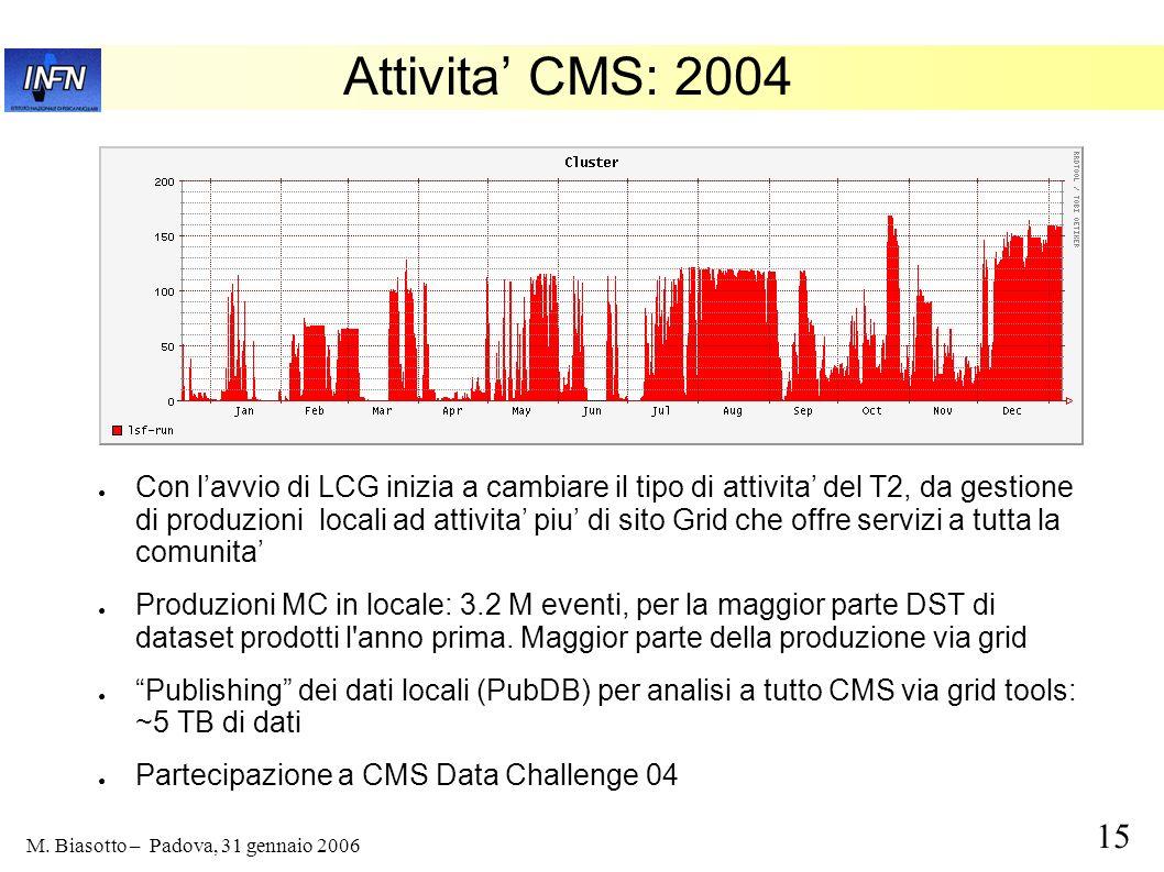 Attivita' CMS: 2004