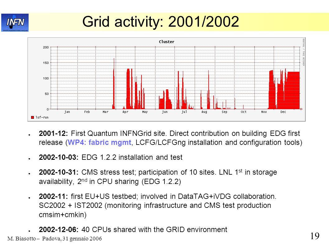 Grid activity: 2001/2002