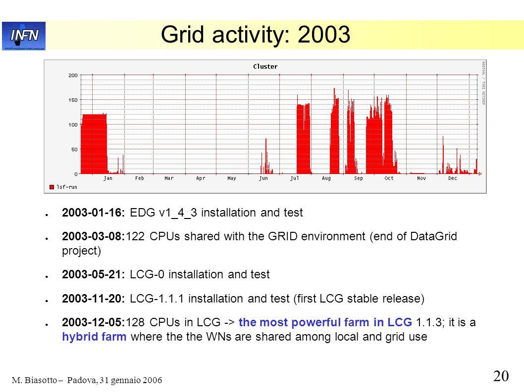 Grid activity: 2003 2003-01-16: EDG v1_4_3 installation and test