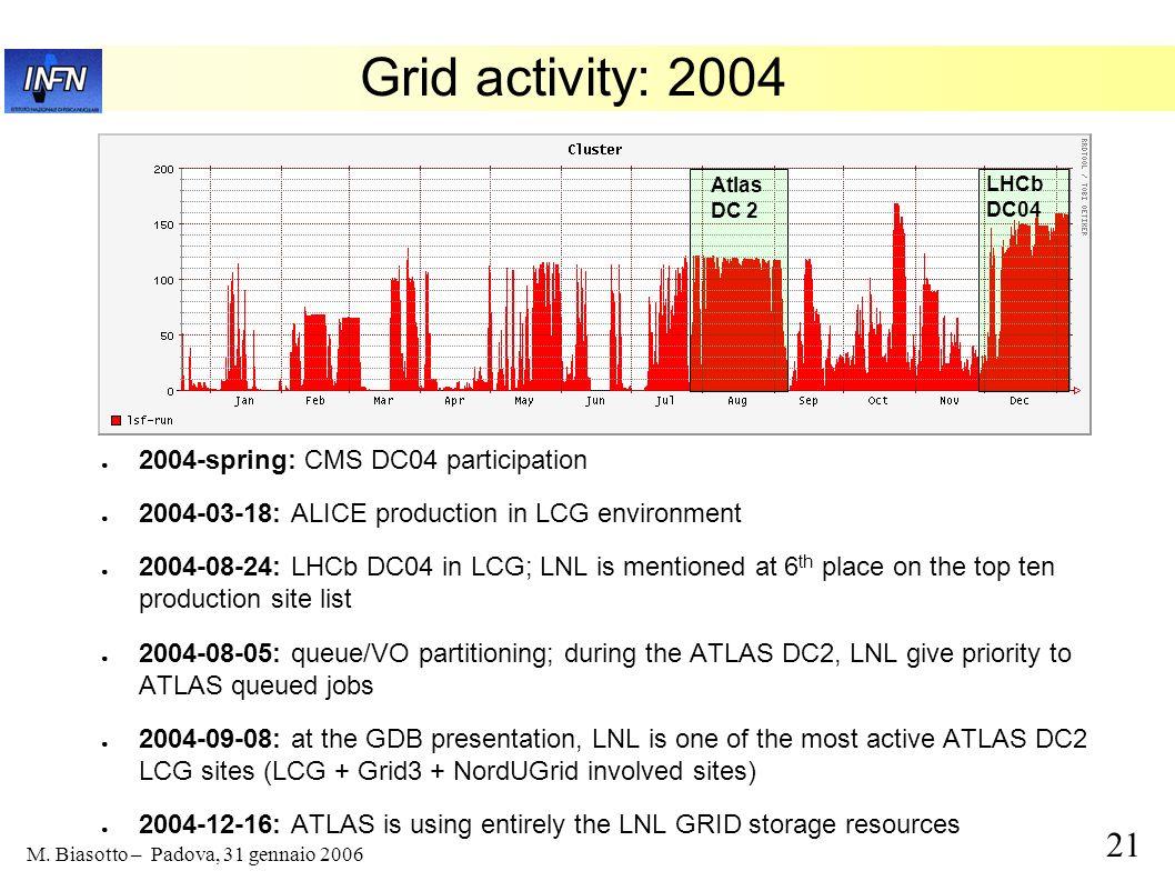 Grid activity: 2004 2004-spring: CMS DC04 participation
