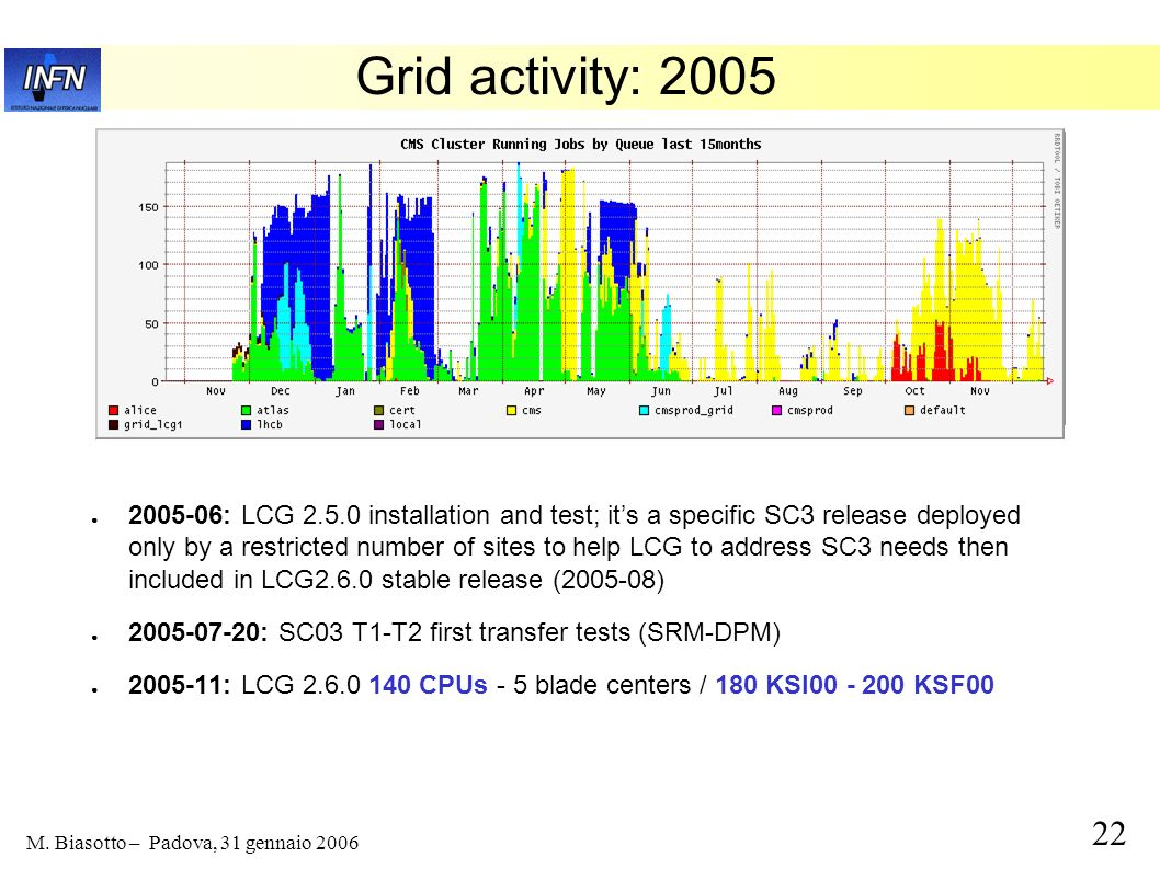 Grid activity: 2005