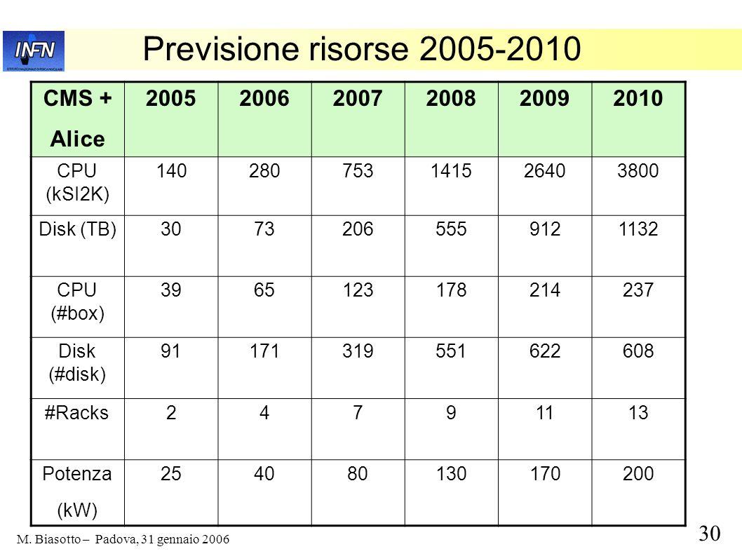 Previsione risorse 2005-2010 CMS + Alice 2005 2006 2007 2008 2009 2010