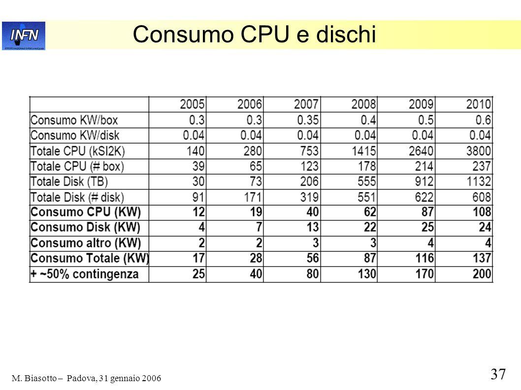 Consumo CPU e dischi
