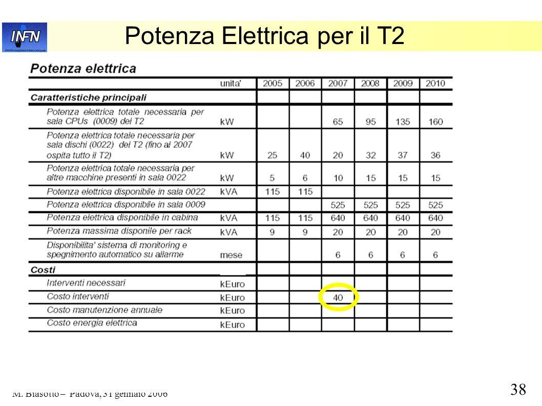Potenza Elettrica per il T2