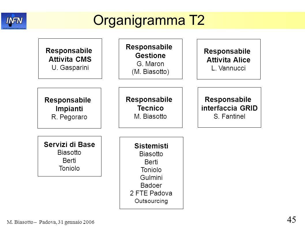 Organigramma T2 Responsabile Responsabile Responsabile Gestione
