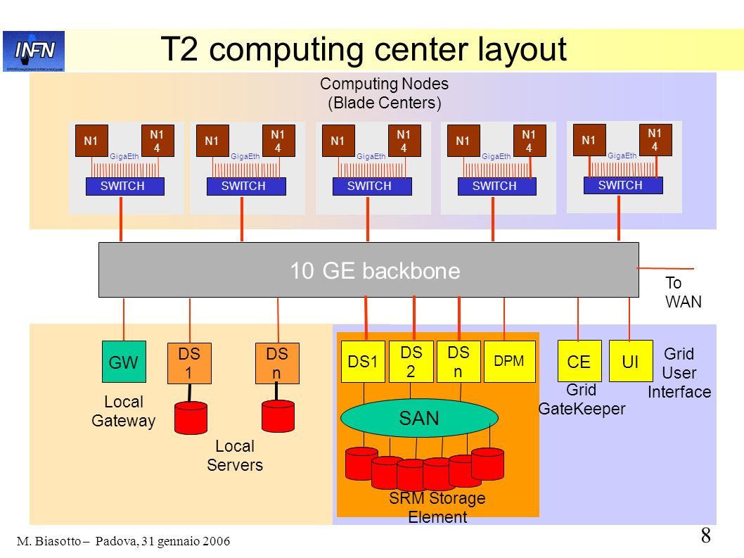 T2 computing center layout