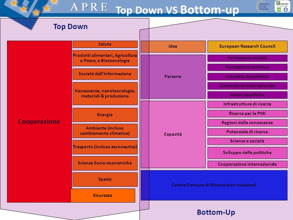 Top Down VS Bottom-up Top Down Bottom-Up Cooperazione Salute Idee