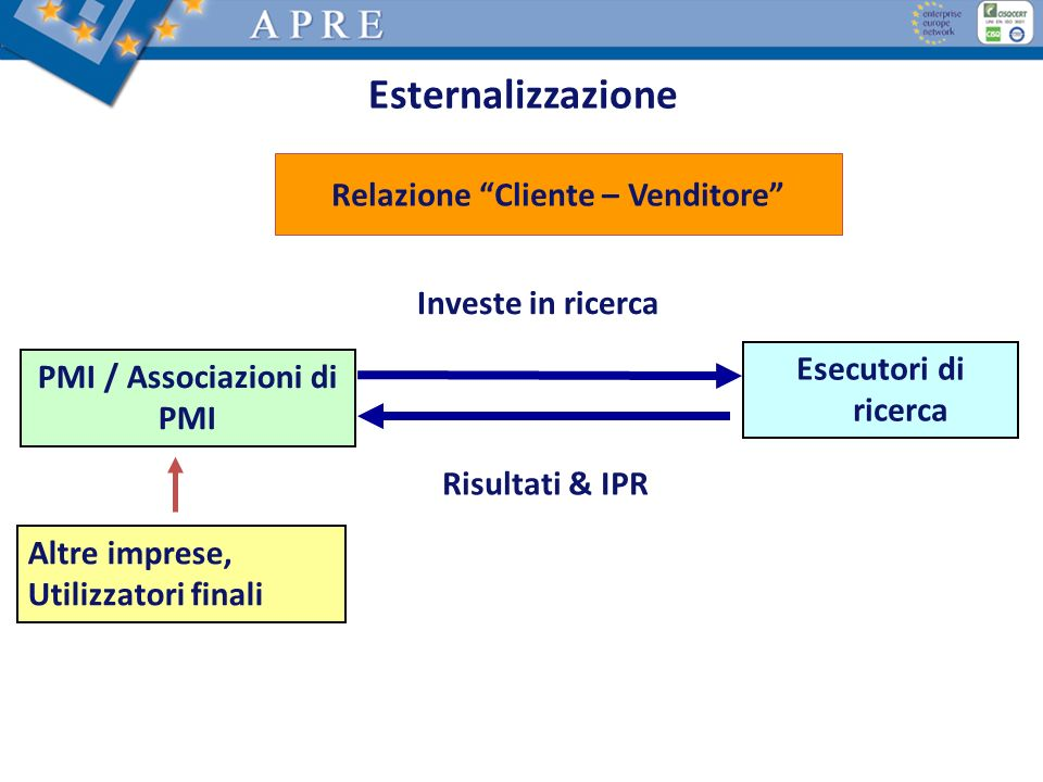 Relazione Cliente – Venditore PMI / Associazioni di PMI