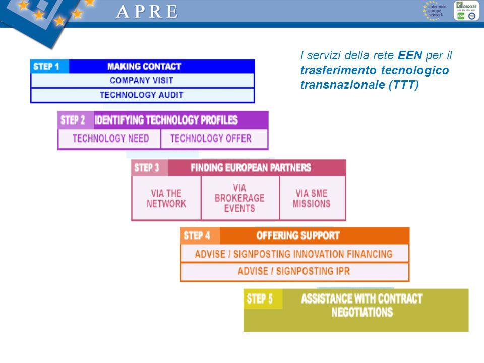 I servizi della rete EEN per il trasferimento tecnologico transnazionale (TTT)