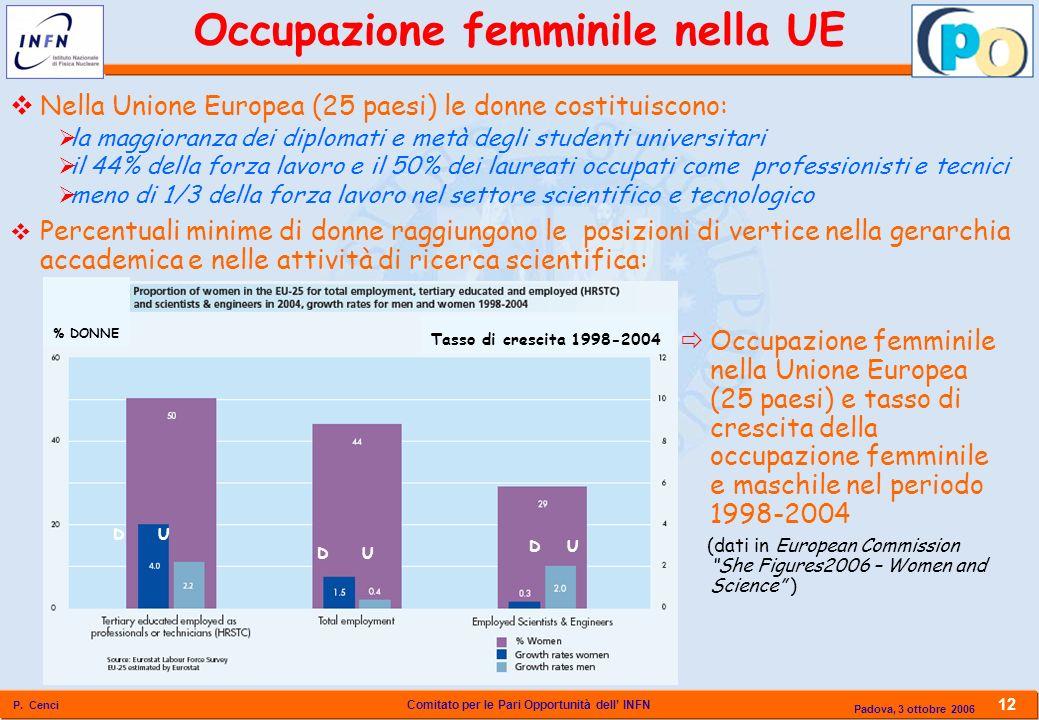 Occupazione femminile nella UE