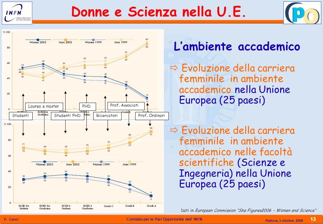 Donne e Scienza nella U.E.
