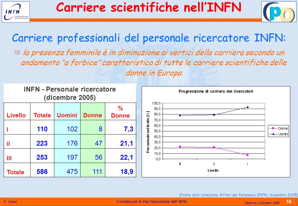 Carriere scientifiche nell'INFN