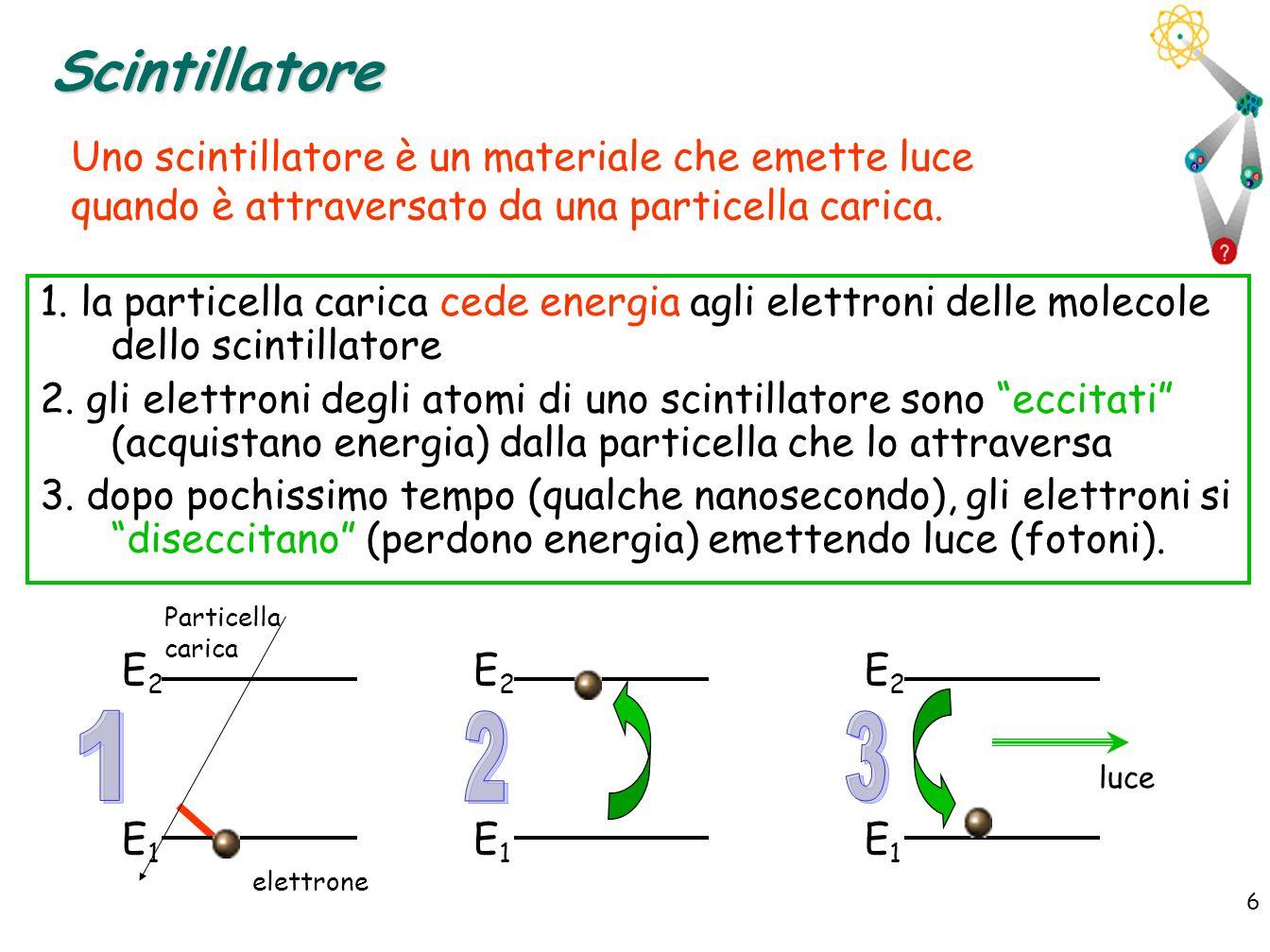 Scintillatore Uno scintillatore è un materiale che emette luce quando è attraversato da una particella carica.