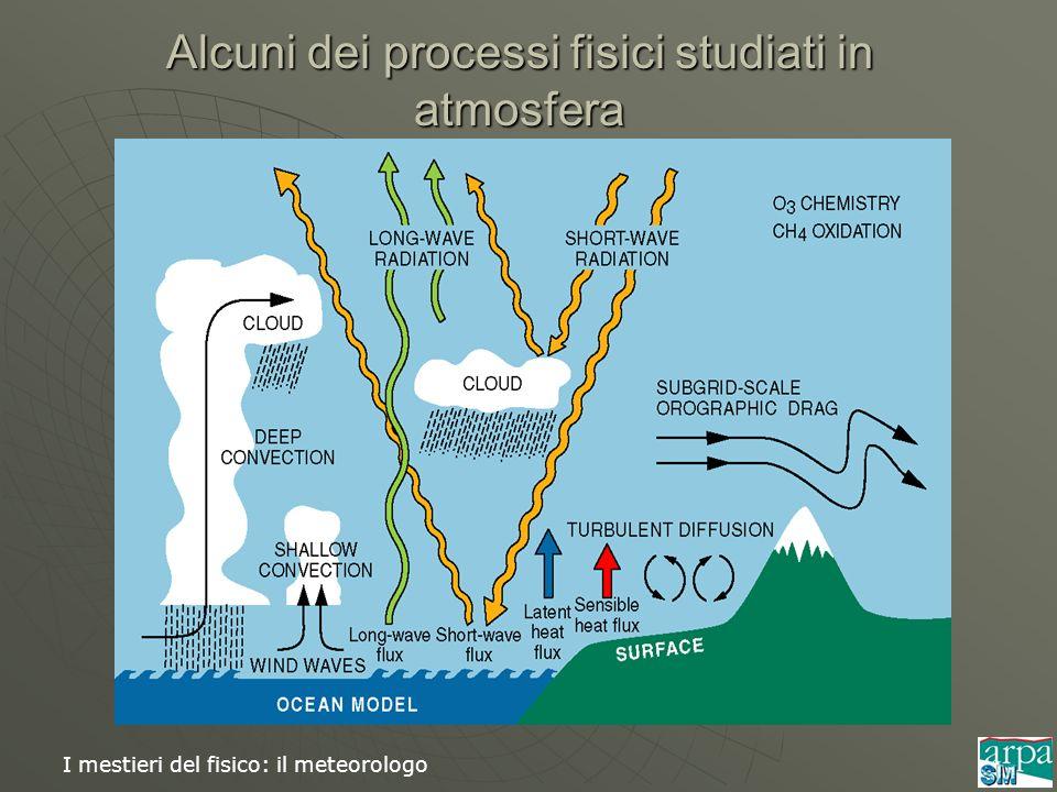 Alcuni dei processi fisici studiati in atmosfera