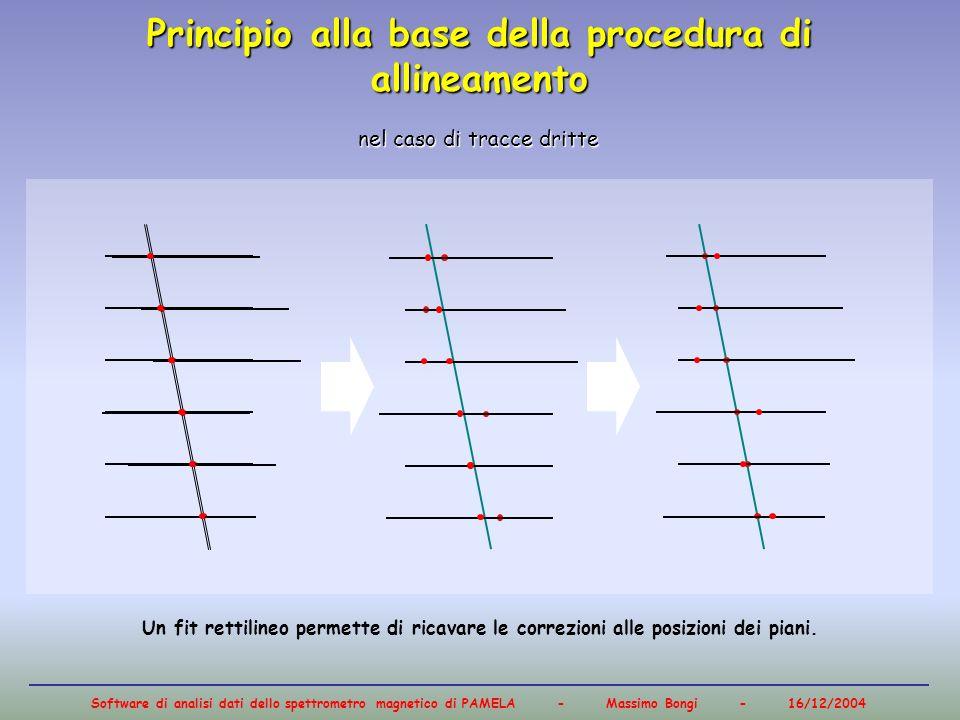 Principio alla base della procedura di allineamento