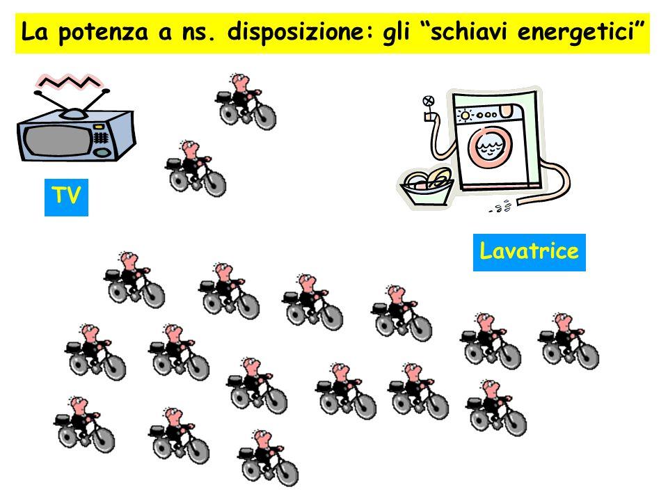 La potenza a ns. disposizione: gli schiavi energetici