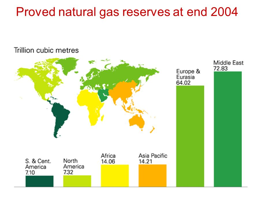 Proved natural gas reserves at end 2004