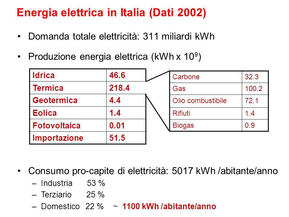 Energia elettrica in Italia (Dati 2002)
