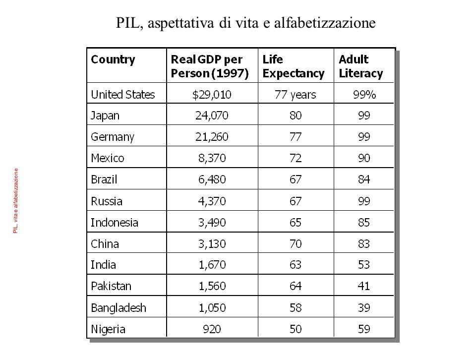 PIL, vita e alfabetizzazione