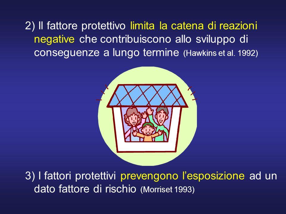 2) Il fattore protettivo limita la catena di reazioni negative che contribuiscono allo sviluppo di conseguenze a lungo termine (Hawkins et al. 1992)