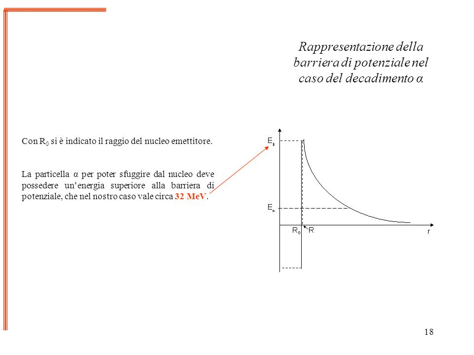 Rappresentazione della barriera di potenziale nel caso del decadimento α