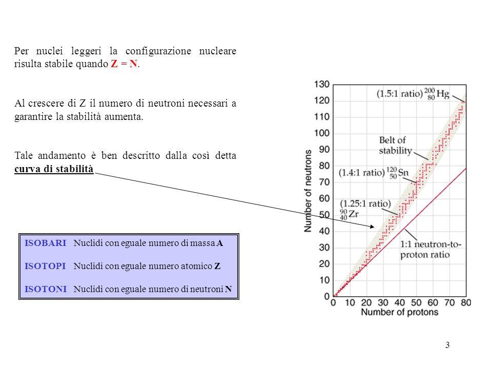 Tale andamento è ben descritto dalla così detta curva di stabilità