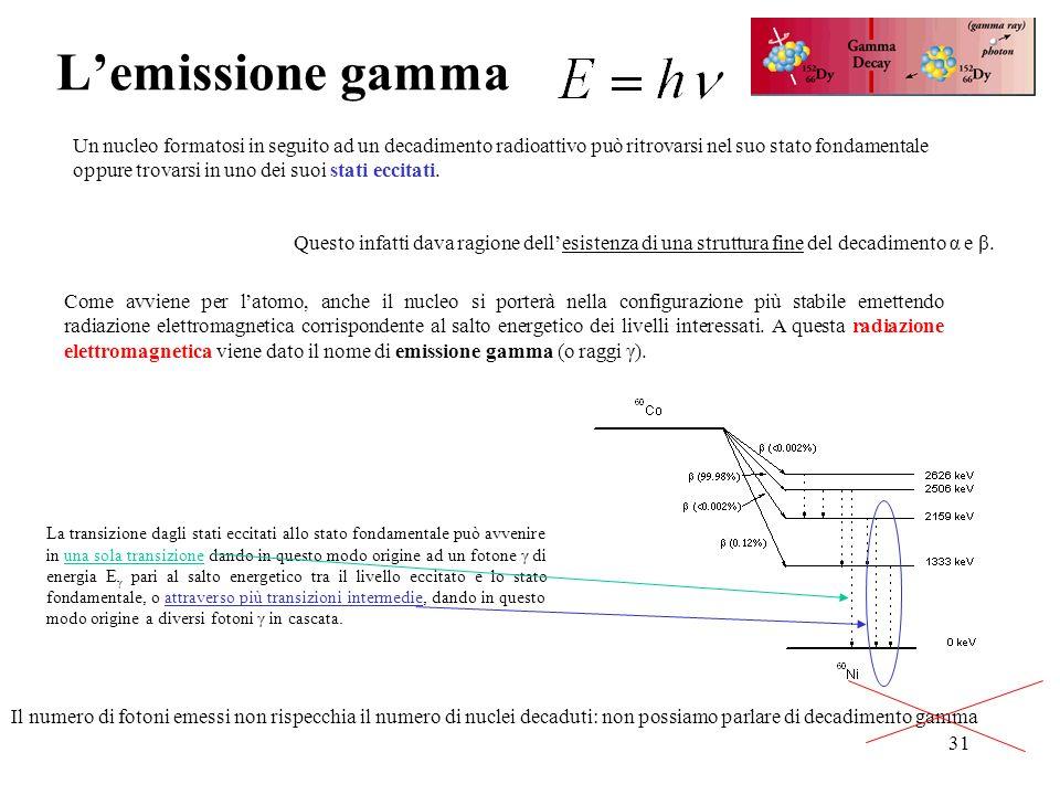 L'emissione gamma