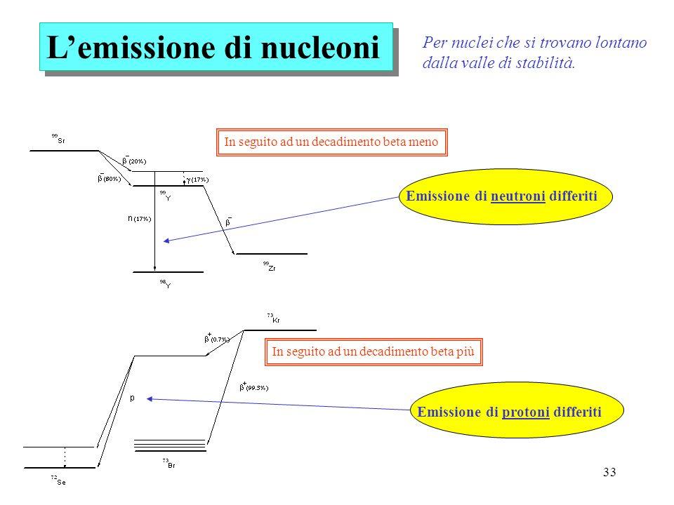 L'emissione di nucleoni