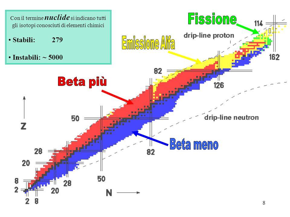 Fissione Emissione Alfa Beta più Beta meno Stabili: 279
