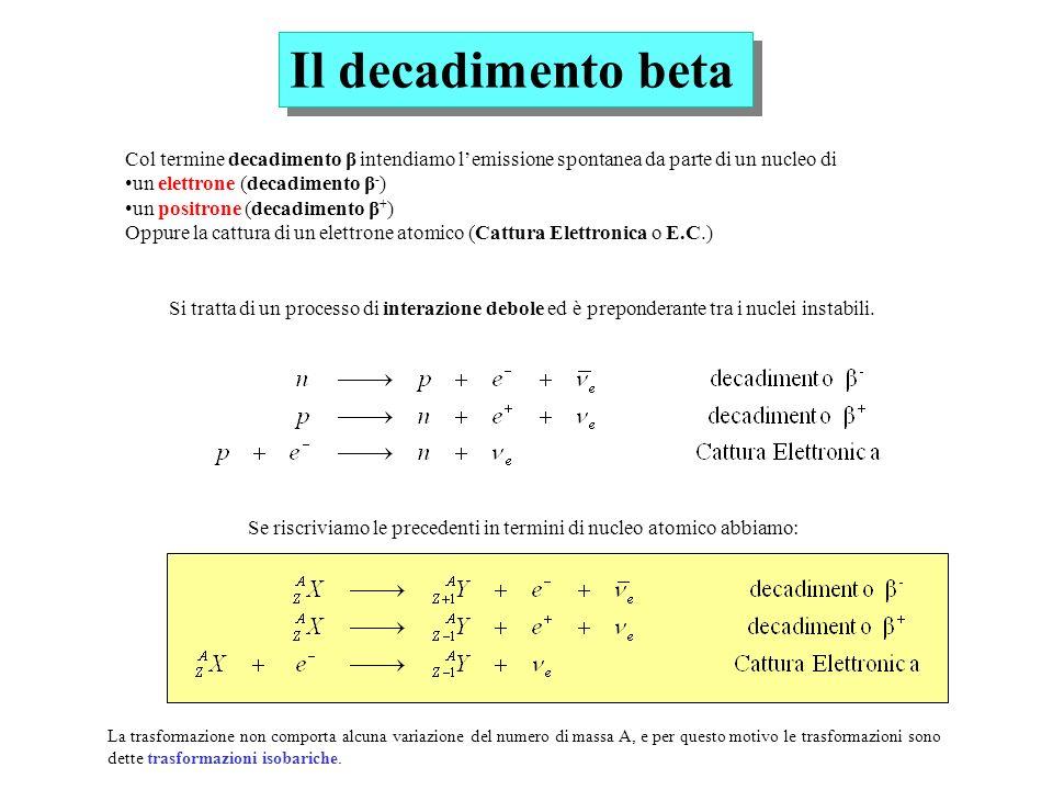 Il decadimento betaCol termine decadimento β intendiamo l'emissione spontanea da parte di un nucleo di.