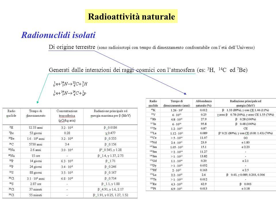 Radioattività naturale