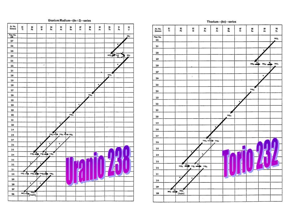 Torio 232 Uranio 238