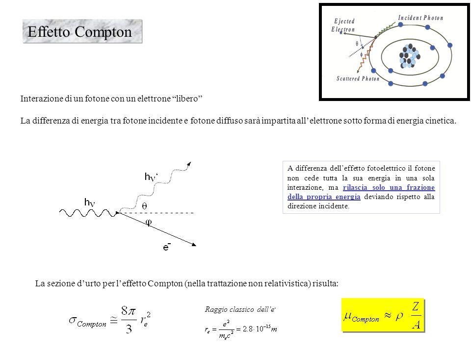 Effetto Compton Interazione di un fotone con un elettrone libero