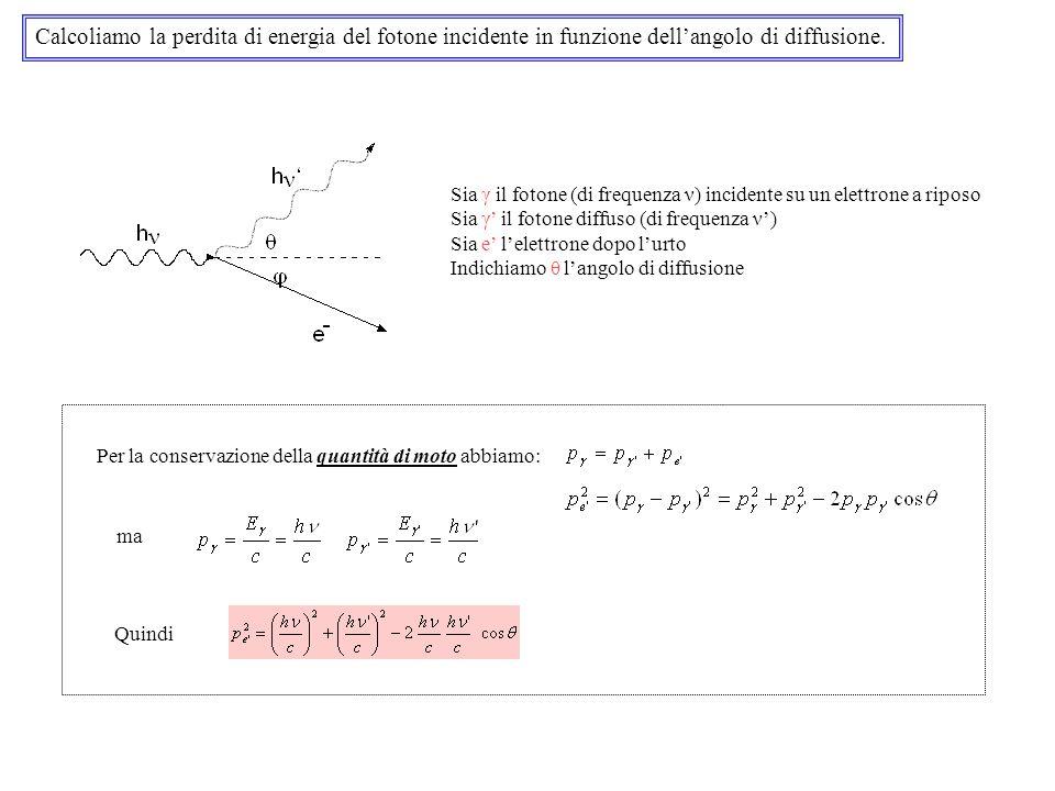 Calcoliamo la perdita di energia del fotone incidente in funzione dell'angolo di diffusione.