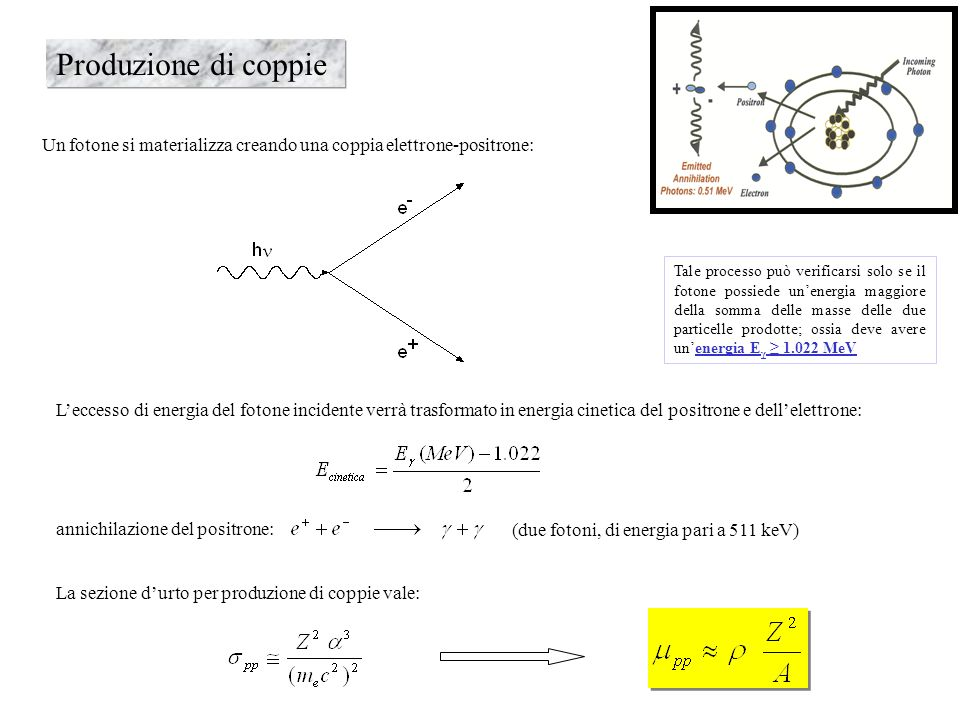 Produzione di coppie Un fotone si materializza creando una coppia elettrone-positrone:
