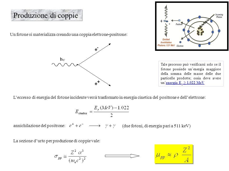 Produzione di coppieUn fotone si materializza creando una coppia elettrone-positrone: