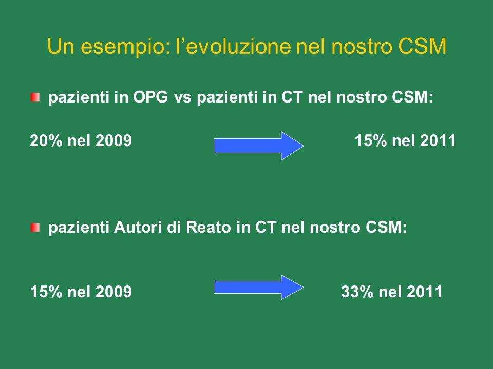 Un esempio: l'evoluzione nel nostro CSM