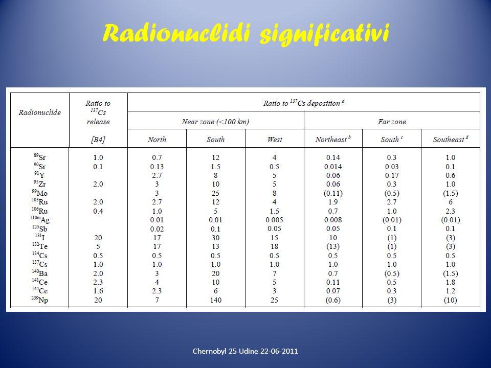 Radionuclidi significativi