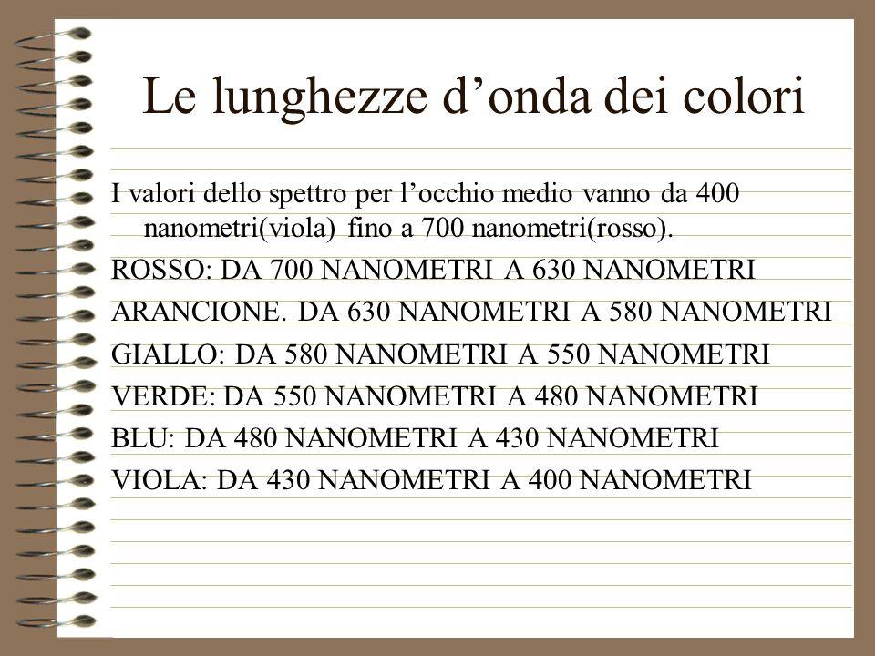 Le lunghezze d'onda dei colori