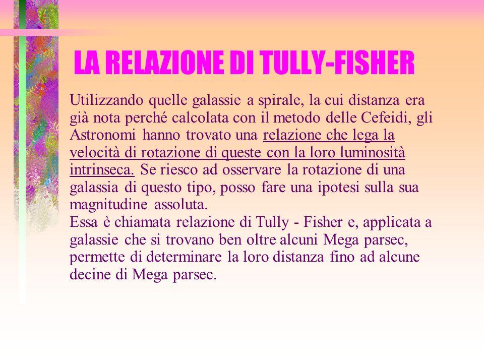 LA RELAZIONE DI TULLY-FISHER